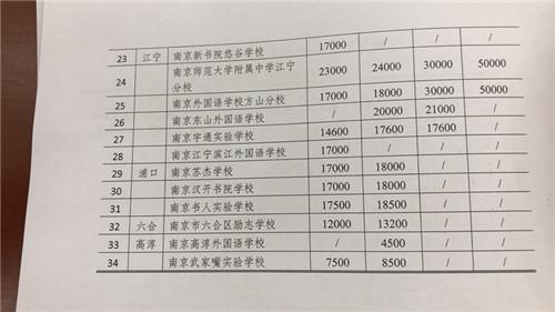 南京公布民办中小学最新收费标准小学初中每成都市小学太平寺西区图片